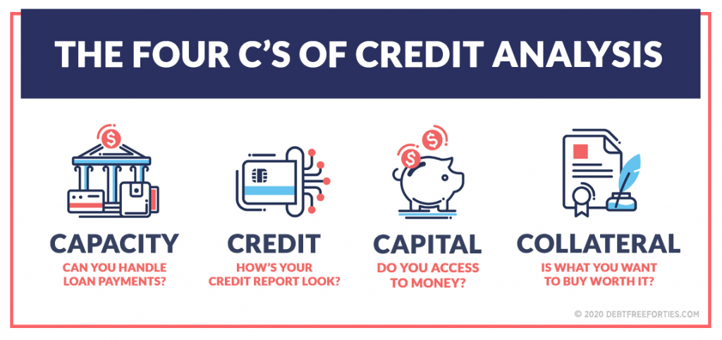 Infographic with icons depicting the four c's of credit analysis