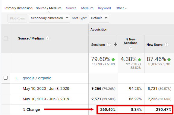 Screenshot from Google Analytics showing 260% growth in organic traffic due to Stupid Simple SEO